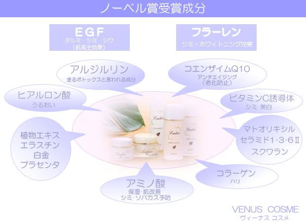 ノーベル賞受賞成分EGFはたるみ・シミ・しわに効果があります。